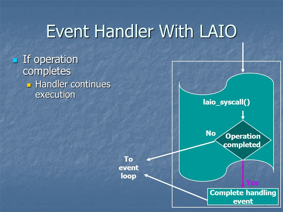 15 Event Handler With LAIO laio_syscall() Operation completed Complete handling event Yes No To event loop If operation completes If operation complet