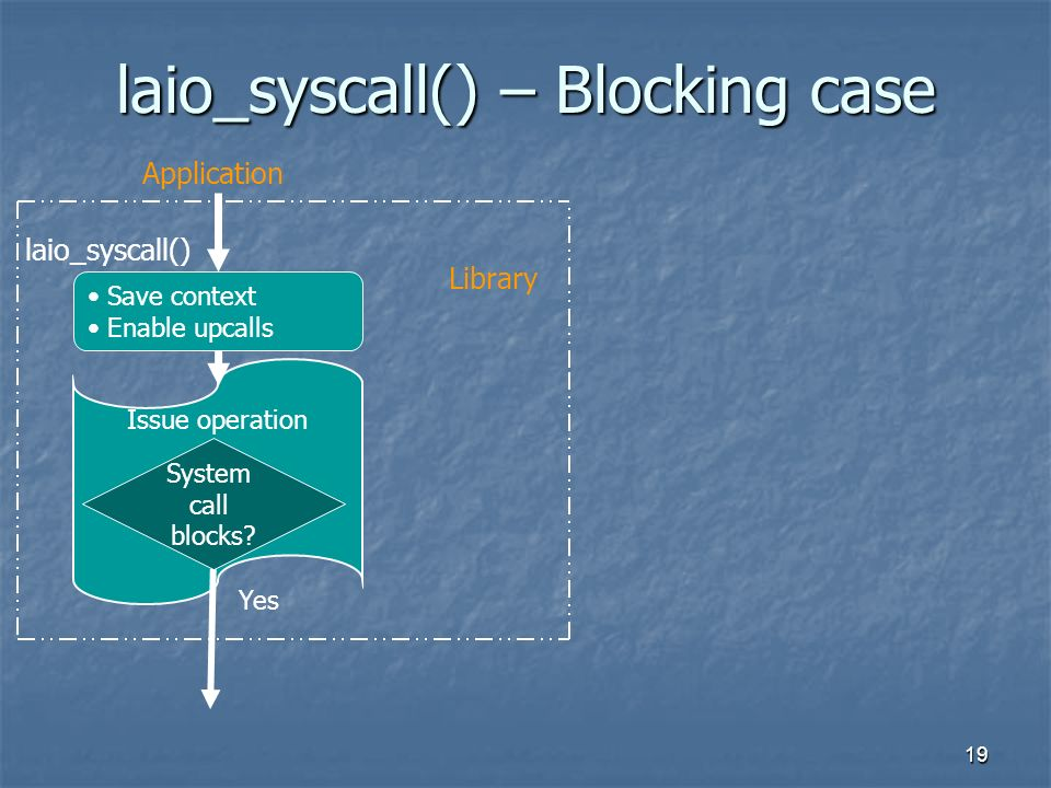 19 laio_syscall() – Blocking case Issue operation Save context Enable upcalls System call blocks? laio_syscall() Application Library Yes