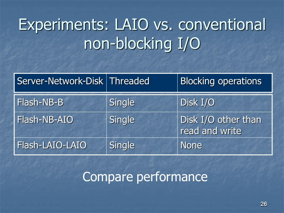 26 Experiments: LAIO vs. conventional non-blocking I/O Flash-NB-BSingle Disk I/O Flash-NB-AIOSingle Disk I/O other than read and write Flash-LAIO-LAIO