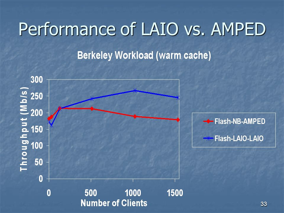 33 Performance of LAIO vs. AMPED
