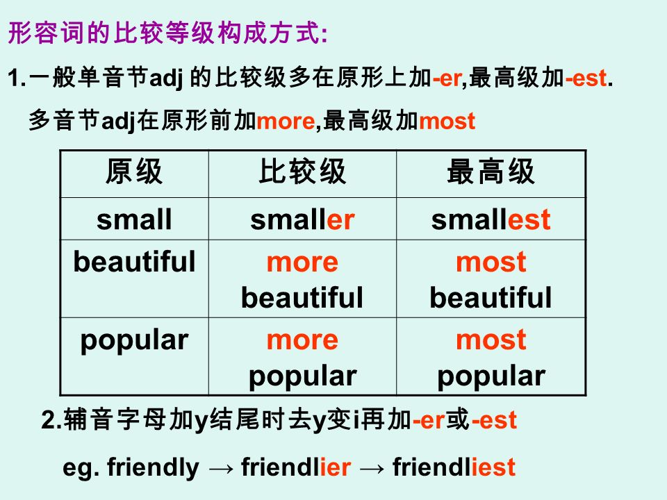 : 1. adj -er, -est. adj more, most smallsmallersmallest beautifulmore beautiful most beautiful popularmore popular most popular 2. y y i -er -est eg.