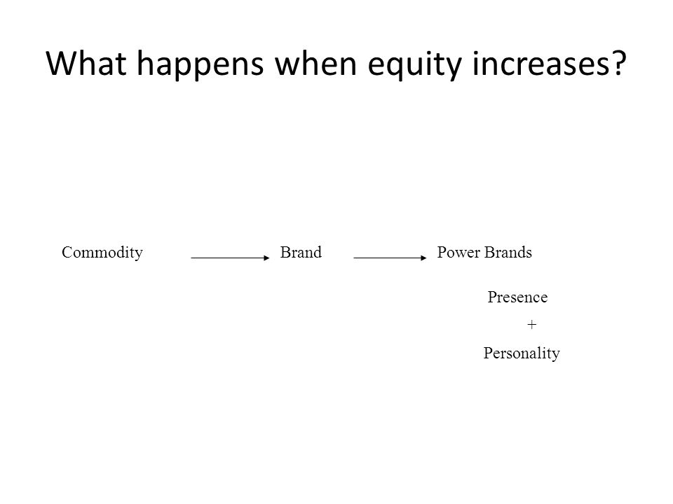 What happens when equity increases? CommodityBrandPower Brands Presence + Personality