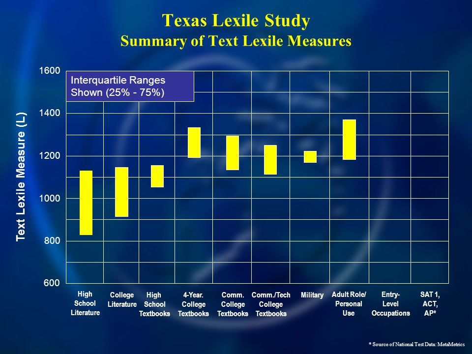 Texas Lexile Study Summary of Text Lexile Measures 600 800 1000 1400 1600 1200 Text Lexile Measure (L) High School Literature High School Textbooks College Literature Comm.