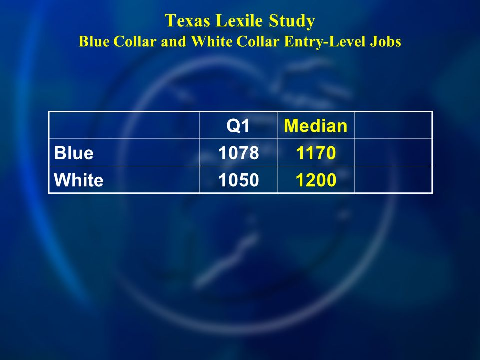 Texas Lexile Study Blue Collar and White Collar Entry-Level Jobs Q1Median Blue 10781170 White 10501200