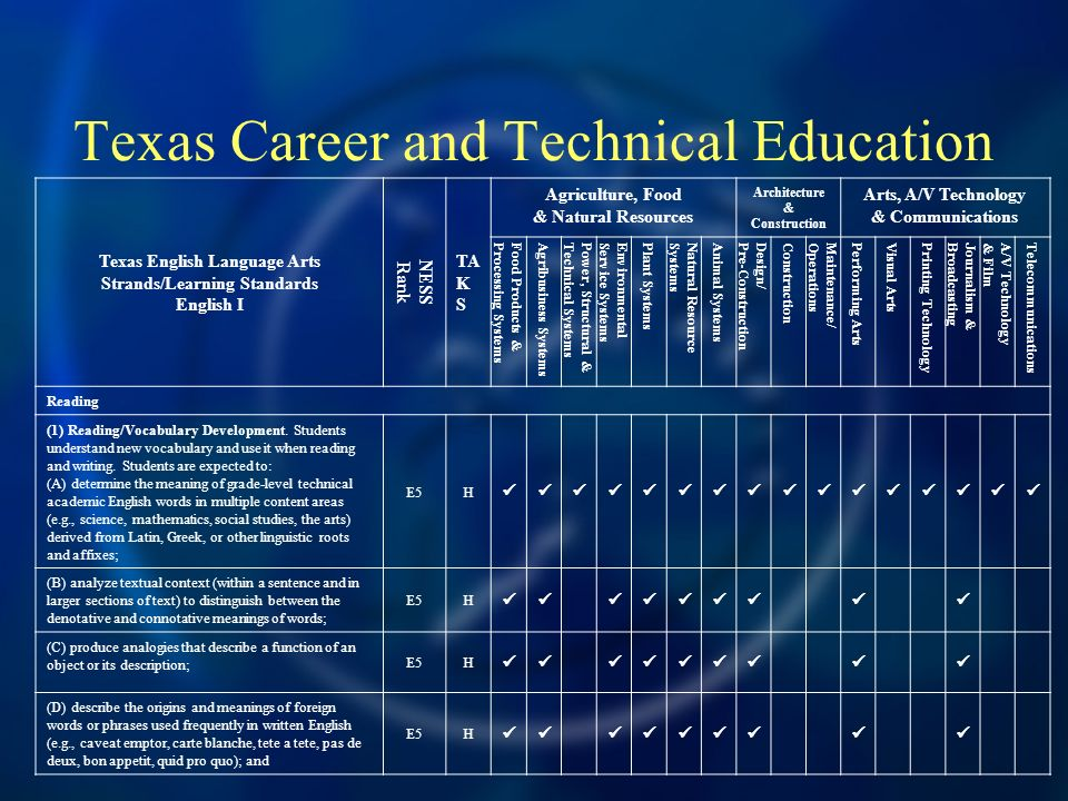 Texas Career and Technical Education Texas English Language Arts Strands/Learning Standards English I NESS Rank TA K S Agriculture, Food & Natural Res