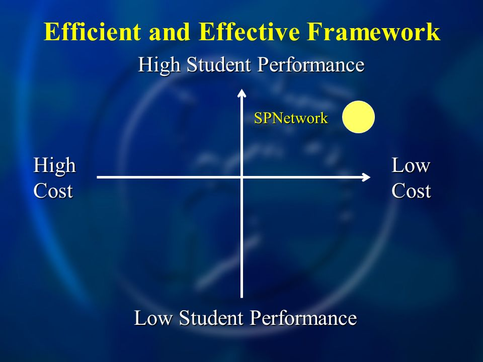 Efficient and Effective Framework High Cost Low Cost High Student Performance Low Student Performance SPNetwork