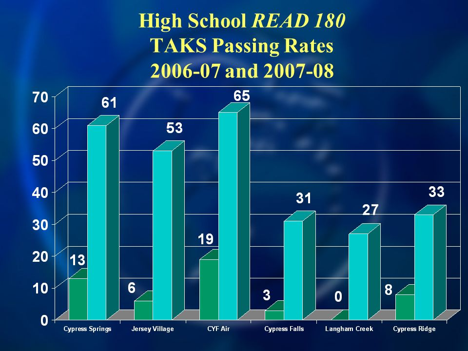 High School READ 180 TAKS Passing Rates 2006-07 and 2007-08