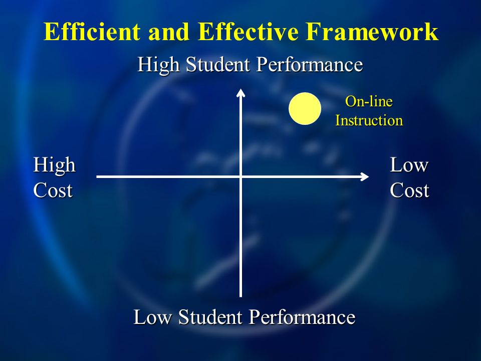 Efficient and Effective Framework High Cost Low Cost High Student Performance Low Student Performance On-line Instruction