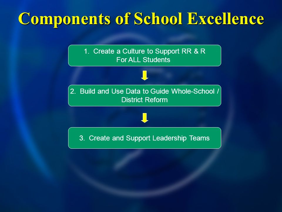 Components of School Excellence 1. Create a Culture to Support RR & R For ALL Students 2. Build and Use Data to Guide Whole-School / District Reform 3