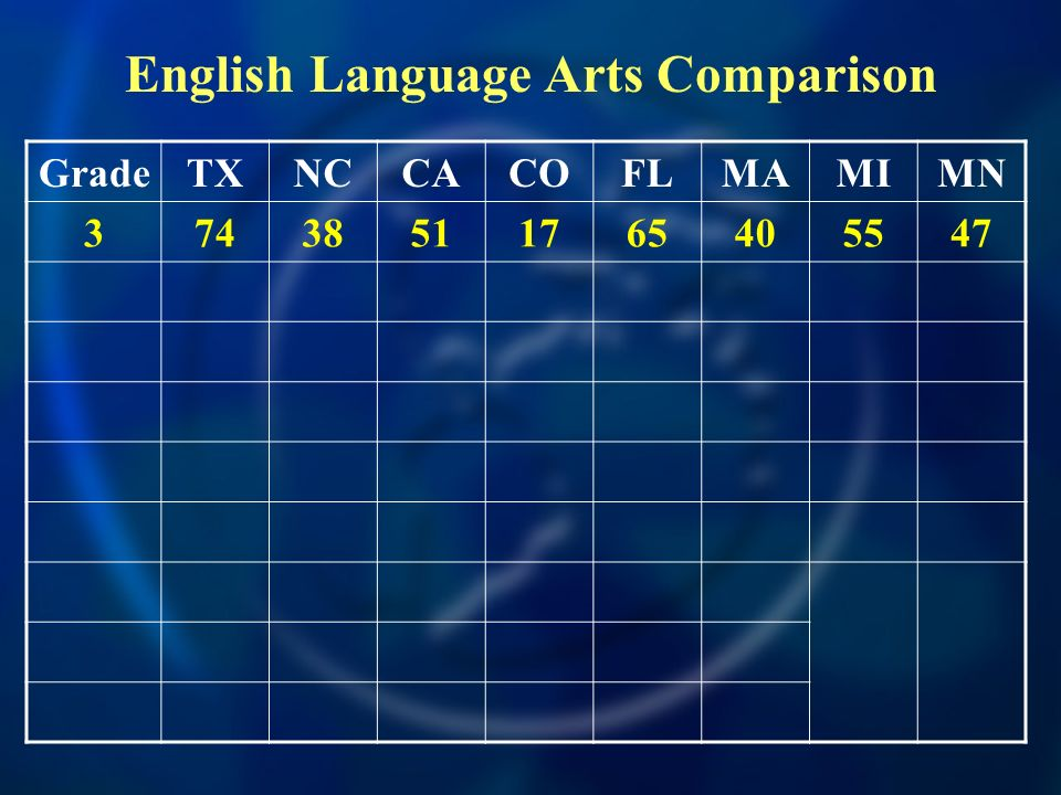 GradeTXNCCACOFLMAMIMN 37438511765405547 English Language Arts Comparison