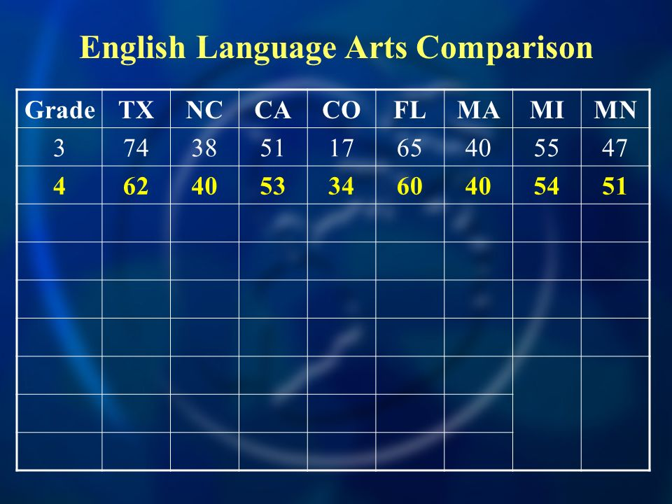 GradeTXNCCACOFLMAMIMN 37438511765405547 46240533460405451 English Language Arts Comparison
