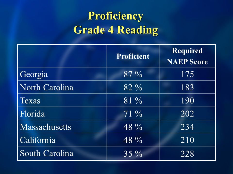 Proficiency Grade 4 Reading Proficient Required NAEP Score Georgia 87 %175 North Carolina 82 %183 Texas 81 %190 Florida 71 %202 Massachusetts 48 %234 California 48 %210 South Carolina 35 %228