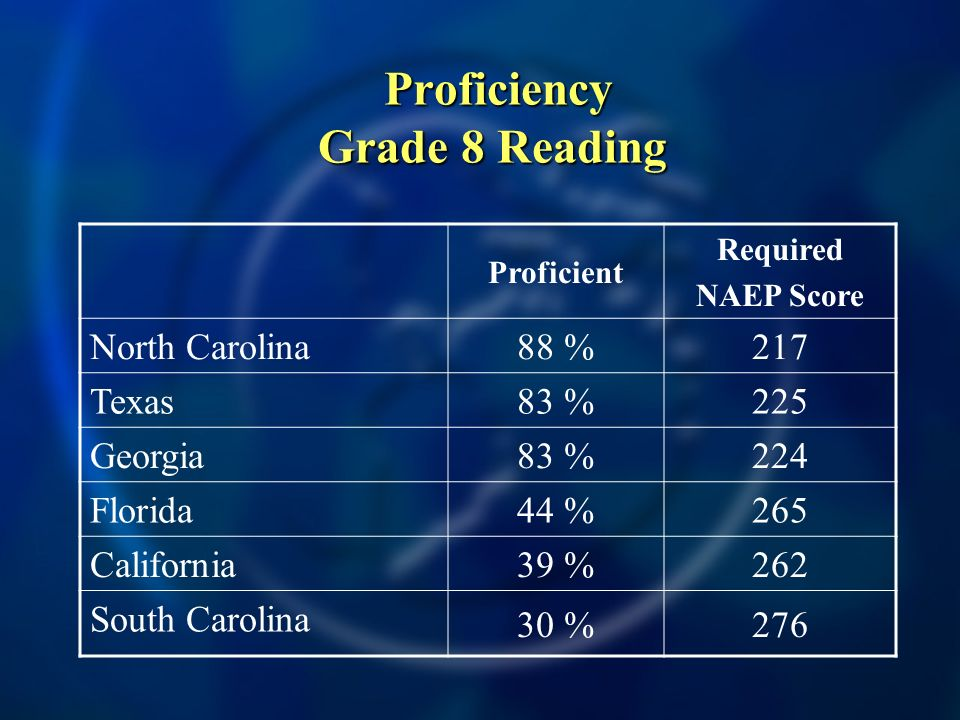 Proficiency Grade 8 Reading Proficiency Grade 8 Reading Proficient Required NAEP Score North Carolina 88 %217 Texas 83 %225 Georgia 83 %224 Florida 44 %265 California 39 %262 South Carolina 30 %276