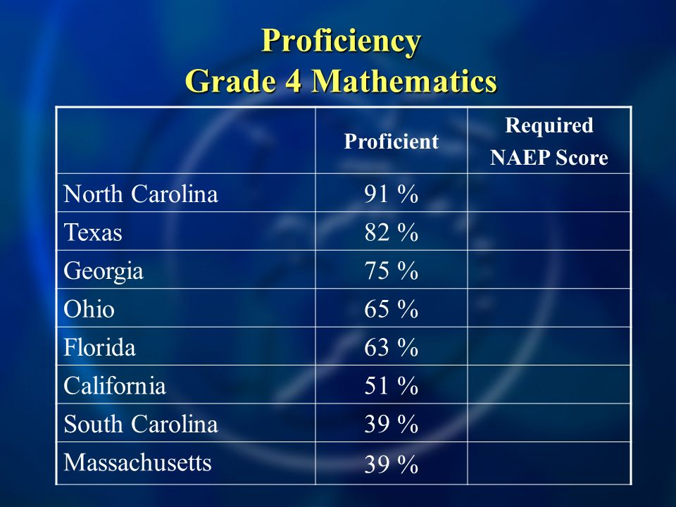 Proficiency Grade 4 Mathematics Proficient Required NAEP Score North Carolina 91 % Texas 82 % Georgia 75 % Ohio 65 % Florida 63 % California 51 % South Carolina 39 % Massachusetts 39 %