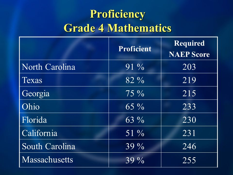 Proficiency Grade 4 Mathematics Proficient Required NAEP Score North Carolina 91 %203 Texas 82 %219 Georgia 75 %215 Ohio 65 %233 Florida 63 %230 California 51 %231 South Carolina 39 %246 Massachusetts 39 %255