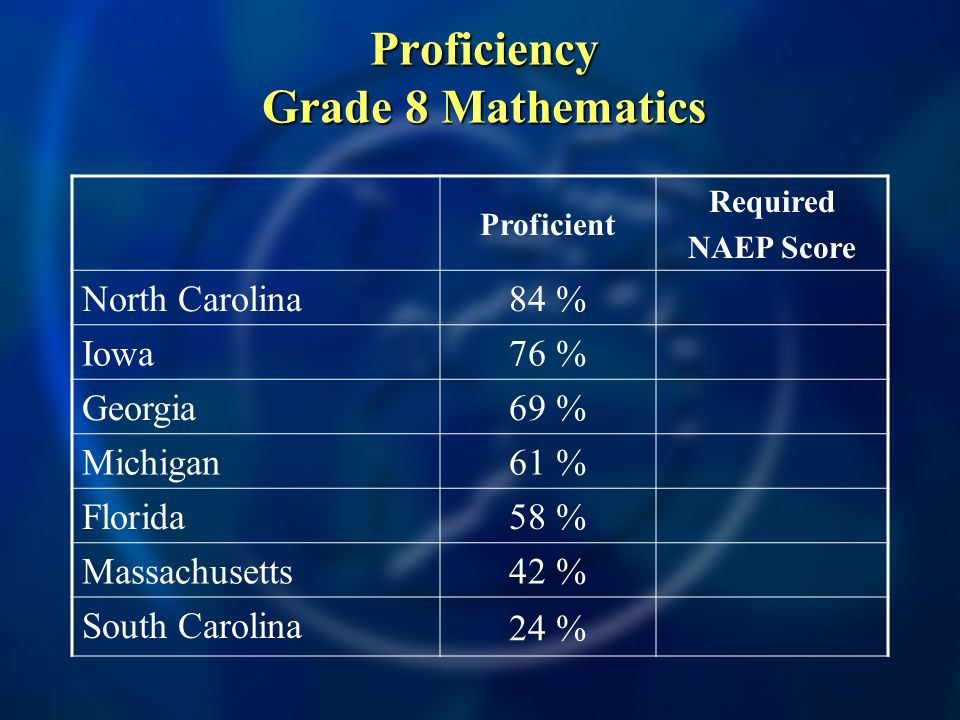 Proficiency Grade 8 Mathematics Proficient Required NAEP Score North Carolina 84 % Iowa 76 % Georgia 69 % Michigan 61 % Florida 58 % Massachusetts 42