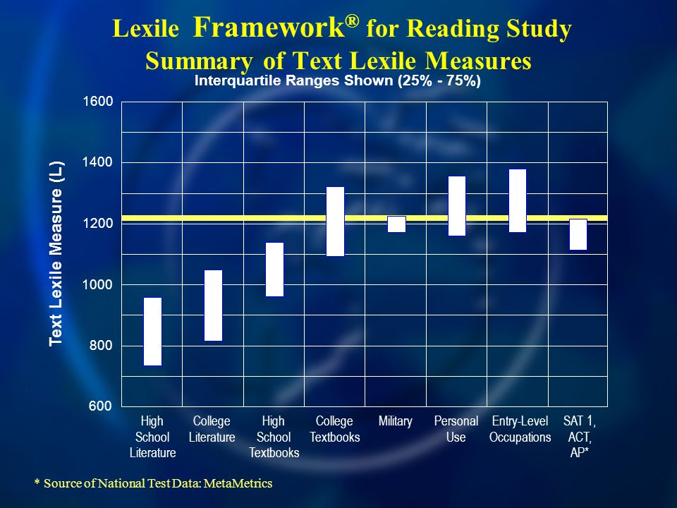 Lexile Framework ® for Reading Study Summary of Text Lexile Measures 600 800 1000 1400 1600 1200 Text Lexile Measure (L) High School Literature College Literature High School Textbooks College Textbooks Military Personal Use Entry-Level Occupations SAT 1, ACT, AP* * Source of National Test Data: MetaMetrics Interquartile Ranges Shown (25% - 75%)