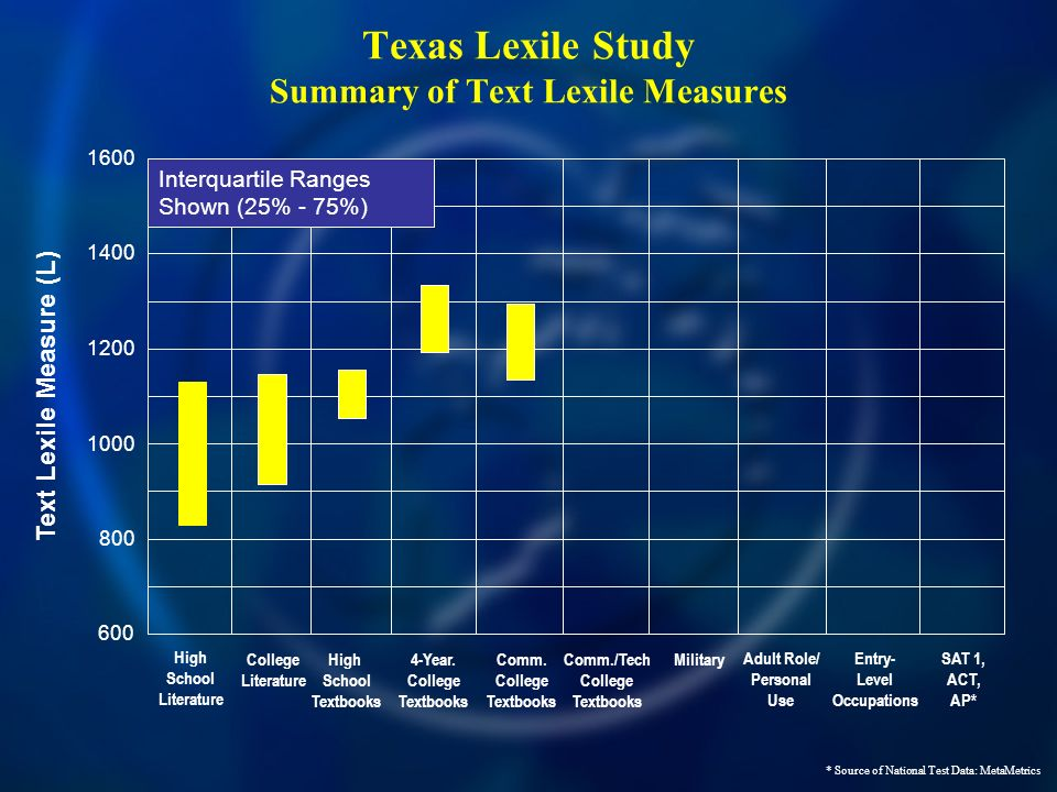 Texas Lexile Study Summary of Text Lexile Measures 600 800 1000 1400 1600 1200 Text Lexile Measure (L) High School Literature High School Textbooks Co