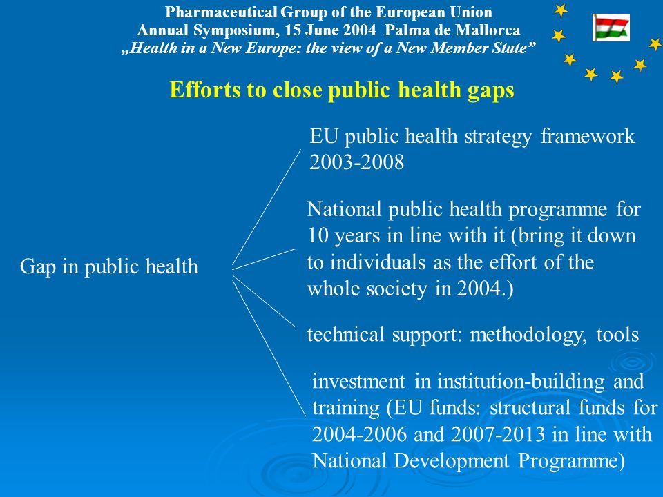 Pharmaceutical Group of the European Union Annual Symposium, 15 June 2004 Palma de Mallorca Health in a New Europe: the view of a New Member State Efforts to close public health gaps Gap in public health EU public health strategy framework 2003-2008 National public health programme for 10 years in line with it (bring it down to individuals as the effort of the whole society in 2004.) technical support: methodology, tools investment in institution-building and training (EU funds: structural funds for 2004-2006 and 2007-2013 in line with National Development Programme)