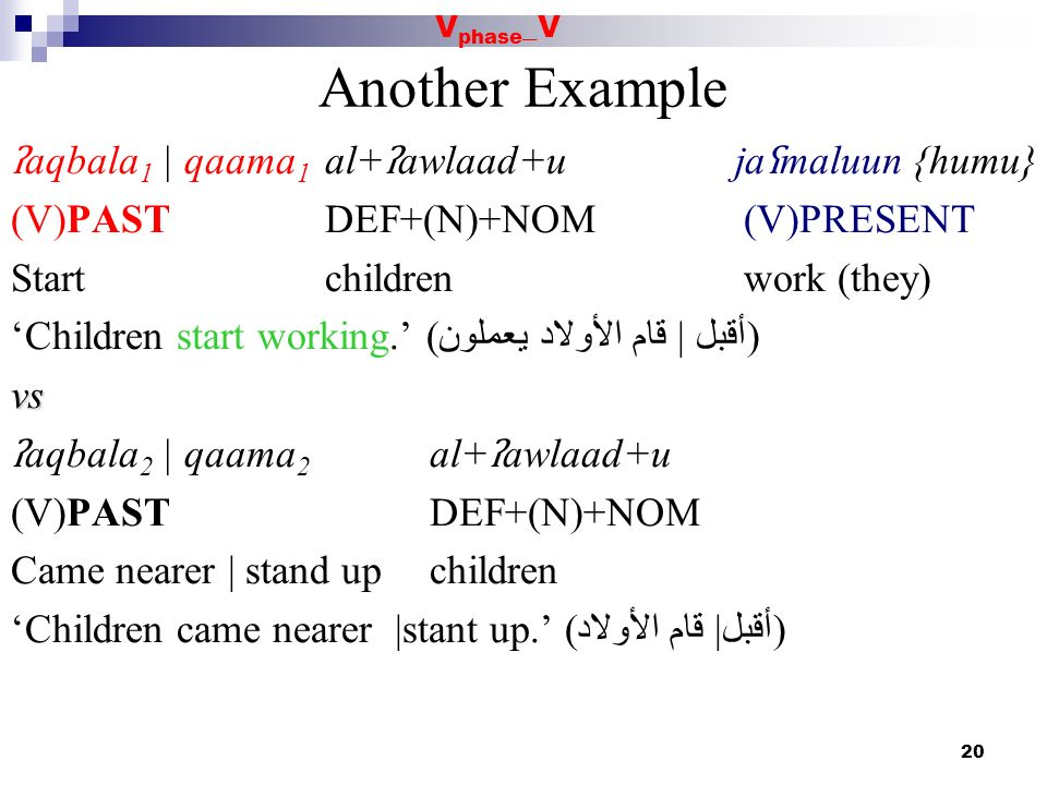 20 Another Example ʔ aqbala 1 | qaama 1 al+ ʔ awlaad+uja ʕ maluun {humu} (V)PASTDEF+(N)+NOM(V)PRESENT Startchildrenwork (they) Children start working.