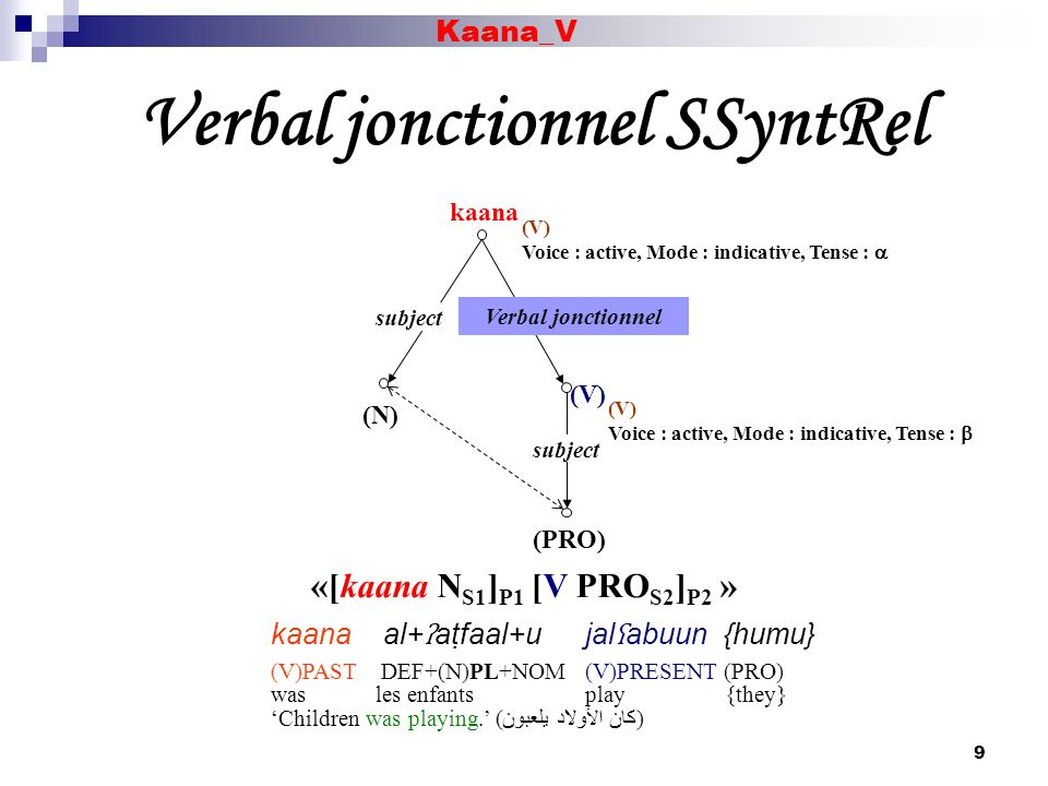 9 Verbal jonctionnel SSyntRel kaana (N) (V) (PRO) Verbal jonctionnel (V) Voice : active, Mode : indicative, Tense : (V) Voice : active, Mode : indicat