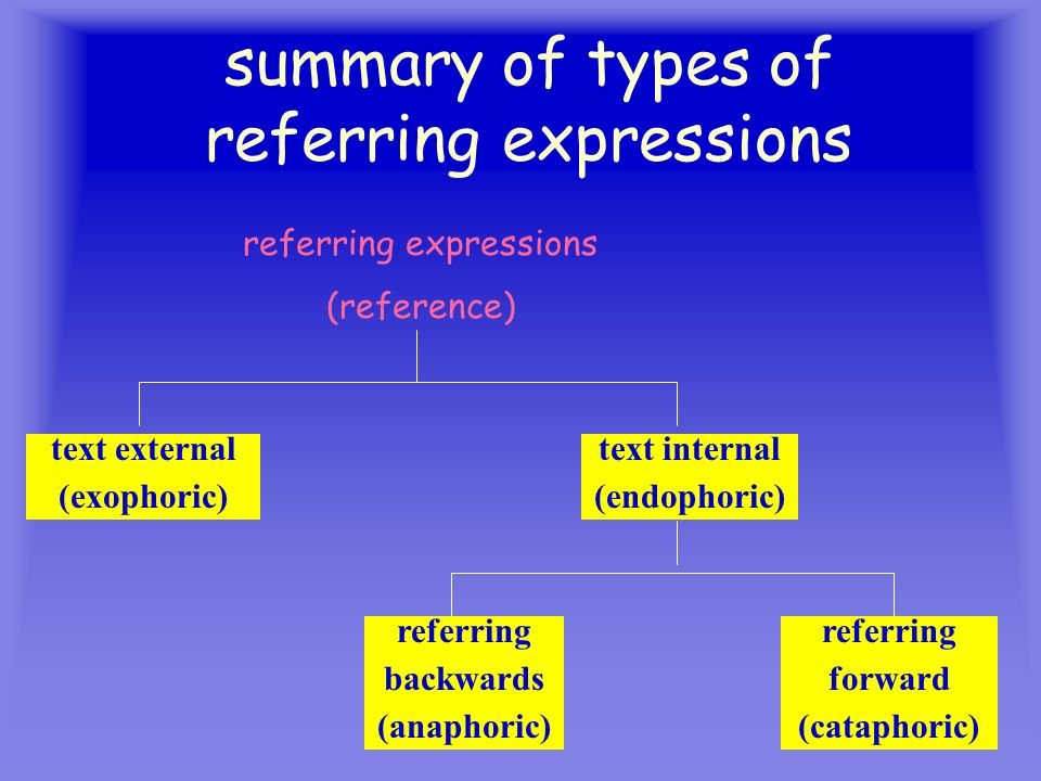 12 summary of types of referring expressions referring expressions (reference) text external (exophoric) text internal (endophoric) referring backward
