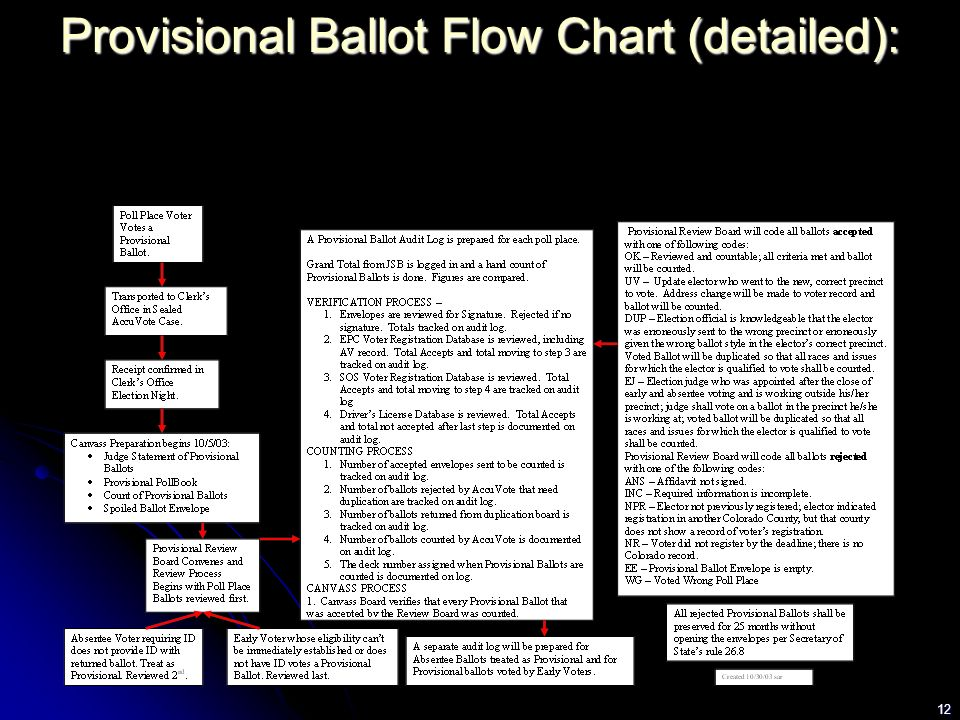 12 Provisional Ballot Flow Chart (detailed):