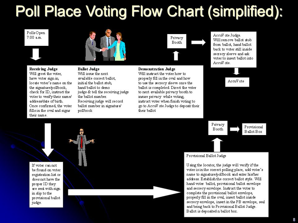 8 Poll Place Voting Flow Chart (simplified):