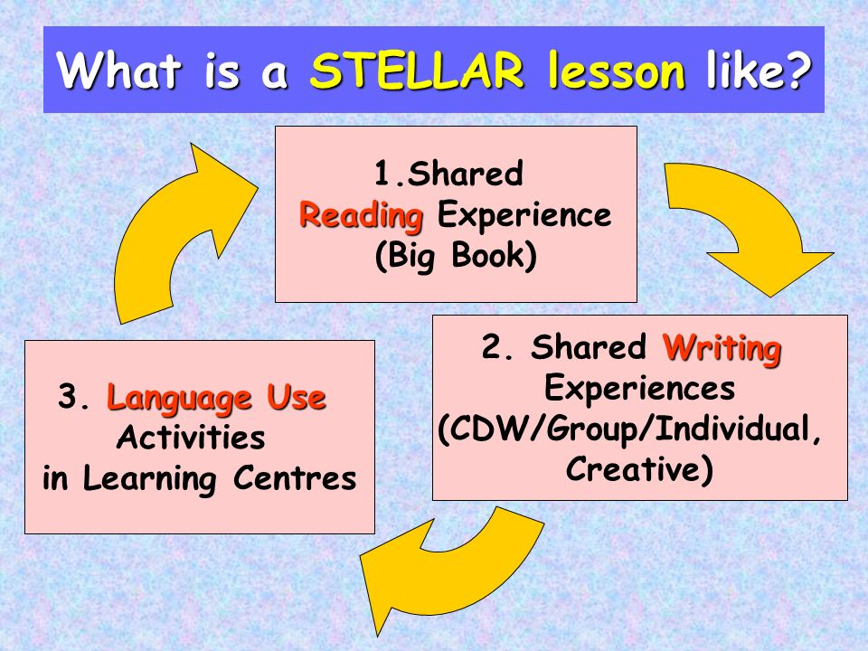 What is a STELLAR lesson like? 1.Shared Reading Reading Experience (Big Book) LanguageUse 3. Language Use Activities in Learning Centres Writing 2. Sh