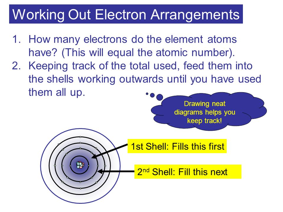Working Out Electron Arrangements 1.How many electrons do the element atoms have? (This will equal the atomic number). 2.Keeping track of the total us
