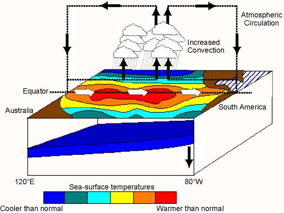 B.El Nino Effects: Brings flooding to regions near the Pacific Ocean.