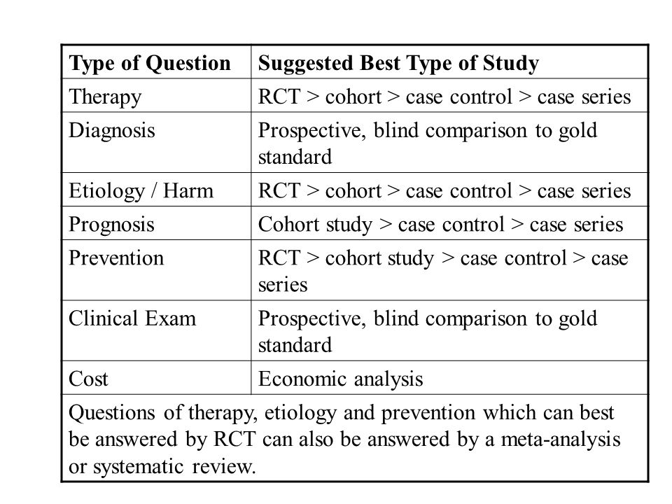 Type of QuestionSuggested Best Type of Study TherapyRCT > cohort > case control > case series DiagnosisProspective, blind comparison to gold standard