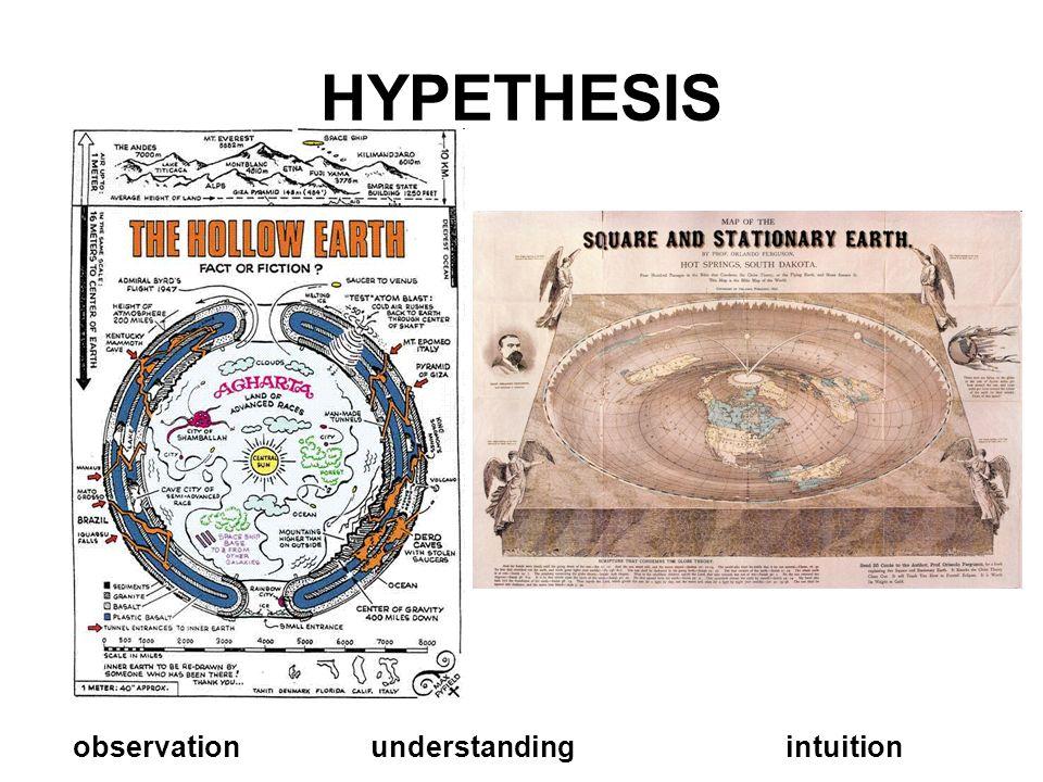 HYPETHESIS observationunderstandingintuition