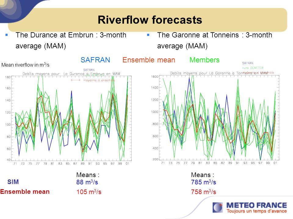 Riverflow forecasts The Durance at Embrun : 3-month average (MAM) SIM 88 m 3 /s Means : Ensemble mean 105 m 3 /s 785 m 3 /s 758 m 3 /s Means : The Gar
