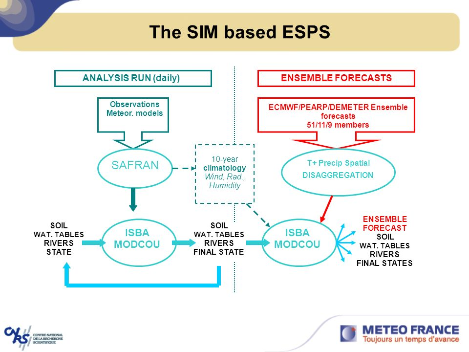 The SIM based ESPS Observations Meteor. models ANALYSIS RUN (daily) SAFRAN 10-year climatology Wind, Rad., Humidity SOIL WAT. TABLES RIVERS FINAL STAT