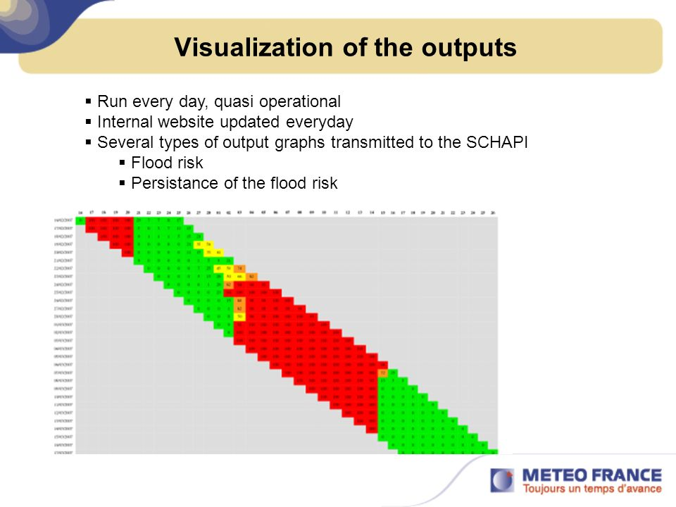 Visualization of the outputs Run every day, quasi operational Internal website updated everyday Several types of output graphs transmitted to the SCHA