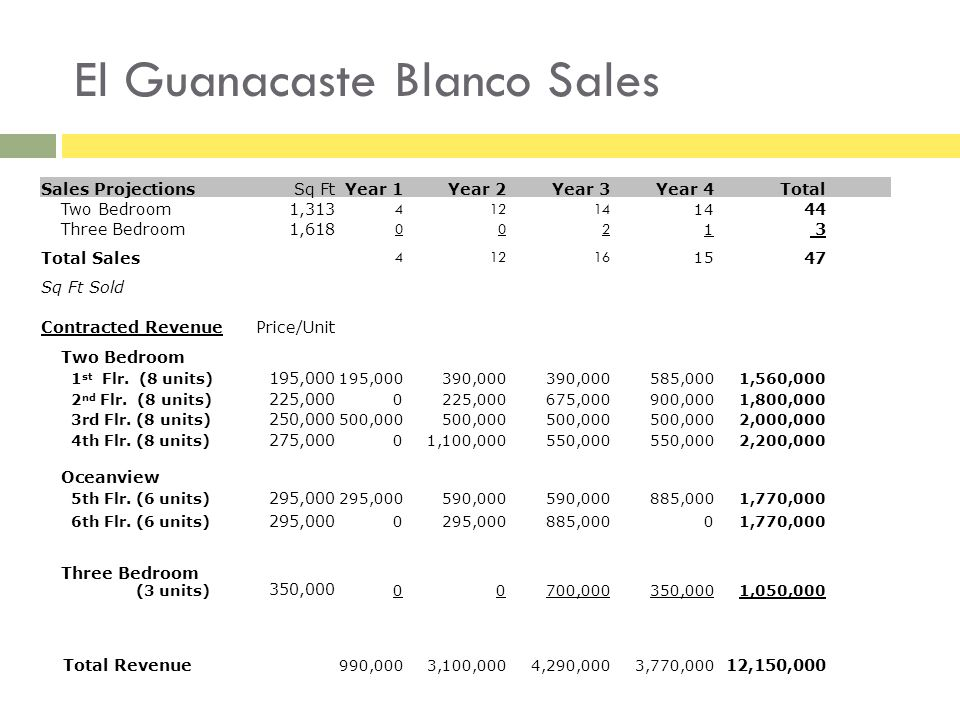El Guanacaste Blanco Sales Sales Projections Sq FtYear 1Year 2Year 3Year 4Total Two Bedroom1, Three Bedroom1, Total Sales Sq Ft Sold Contracted RevenuePrice/Unit Two Bedroom 1 st Flr.