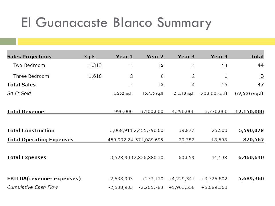El Guanacaste Blanco Summary Sales Projections Sq FtYear 1Year 2Year 3Year 4Total Two Bedroom1,313 41214 44 Three Bedroom1,618 002 1 3 Total Sales 41216 15 47 Sq Ft Sold 5,252 sq.ft15,756 sq.ft21,518 sq.ft 20,000 sq.ft62,526 sq.ft Total Revenue 990,0003,100,0004,290,0003,770,000 12,150,000 Total Construction 3,068,9112,455,790.6039,87725,5005,590,078 Total Operating Expenses 459,992.24371,089.69520,78218,698 870,562 Total Expenses 3,528,9032,826,880.3060,65944,198 6,460,640 EBITDA(revenue- expenses) -2,538,903+273,120+4,229,341+3,725,802 5,689,360 Cumulative Cash Flow -2,538,903-2,265,783+1,963,558+5,689,360