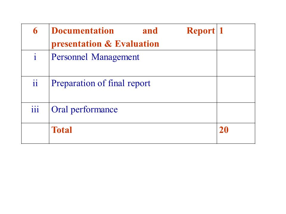 6 Documentation and Report presentation & Evaluation 1 i Personnel Management ii Preparation of final report iiiOral performance Total20