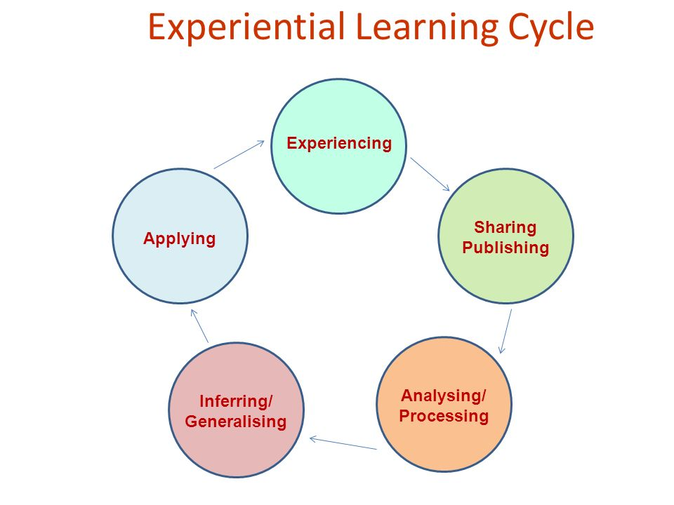 Experiential Learning Cycle Experiencing Sharing Publishing Analysing/ Processing Inferring/ Generalising Applying