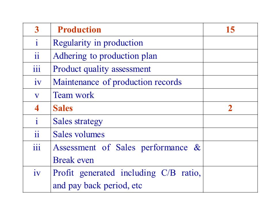 3 Production15 iRegularity in production iiAdhering to production plan iiiProduct quality assessment ivMaintenance of production records vTeam work 4Sales2 iSales strategy iiSales volumes iii Assessment of Sales performance & Break even ivProfit generated including C/B ratio, and pay back period, etc