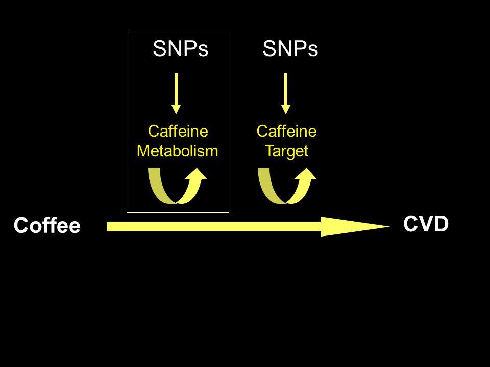 Coffee CVD Caffeine Metabolism SNPs Caffeine Target SNPs
