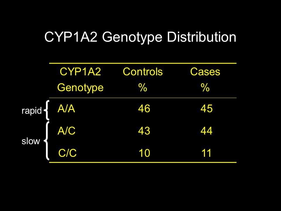 CYP1A2 Genotype Distribution slow rapid CYP1A2 Genotype Controls % Cases % A/A A/C C/C 46 43 10 45 44 11
