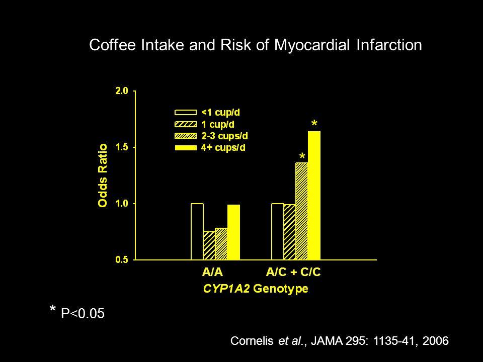 A/A A/C + C/C * P<0.05 * * Cornelis et al., JAMA 295: 1135-41, 2006 Coffee Intake and Risk of Myocardial Infarction