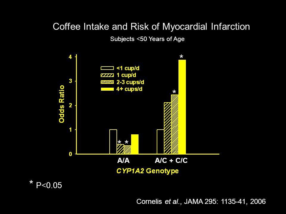 A/A A/C + C/C Subjects <50 Years of Age Coffee Intake and Risk of Myocardial Infarction * P<0.05 * * * * Cornelis et al., JAMA 295: 1135-41, 2006