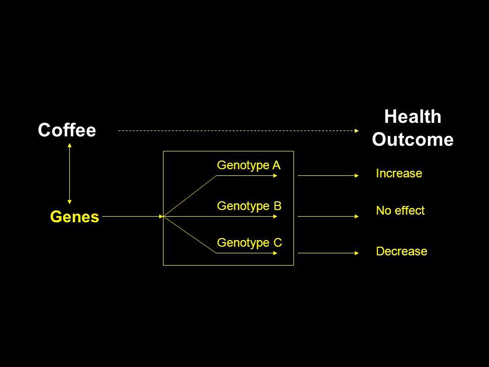 Increase Decrease No effect Genes Genotype A Genotype C Genotype B Health Outcome Coffee