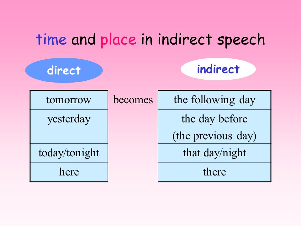 pronouns (personal and demonstrative) in indirect speech e.g. John said he was coming John said, I am coming. I know this trick of yours, said Alice A