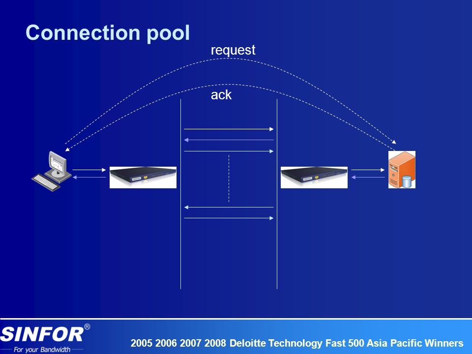 2005 2006 2007 2008 Deloitte Technology Fast 500 Asia Pacific Winners request ack Connection pool