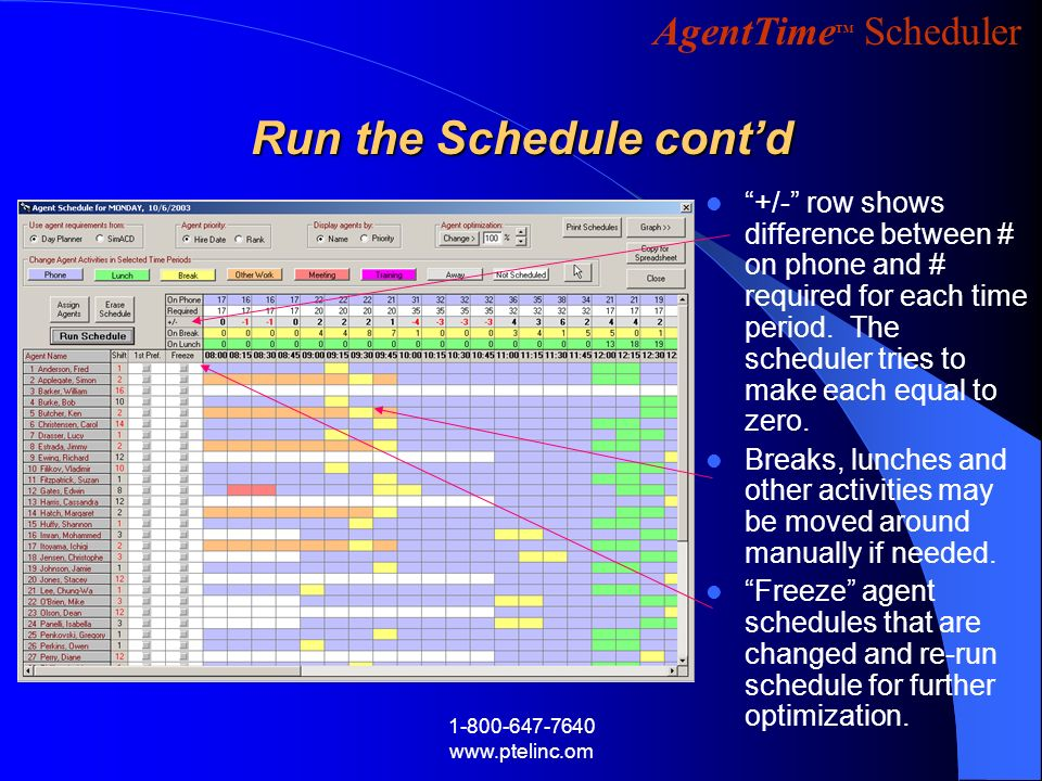 AgentTime Scheduler 1-800-647-7640 www.ptelinc.om +/- row shows difference between # on phone and # required for each time period. The scheduler tries