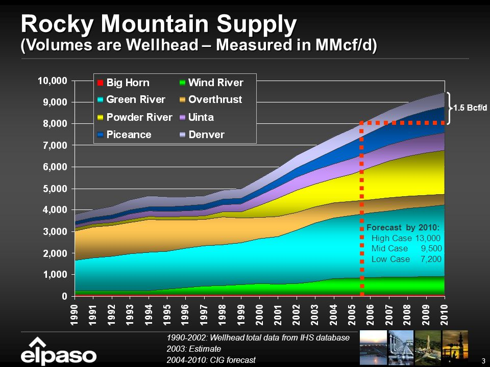 3 1990-2002: Wellhead total data from IHS database 2003: Estimate 2004-2010: CIG forecast Forecast by 2010: High Case 13,000 Mid Case 9,500 Low Case 7,200 Rocky Mountain Supply (Volumes are Wellhead – Measured in MMcf/d) 1.5 Bcf/d